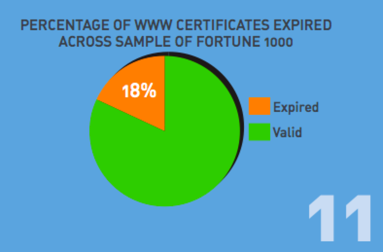 Venafi on Expired Certs