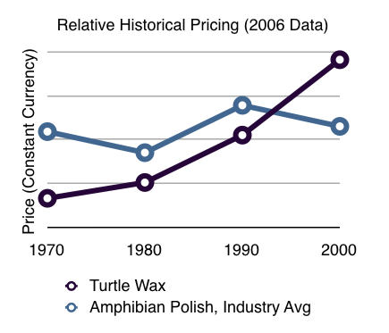 Historical Pricing Data - Turtle Wax vs. Industry Average (no, not really)