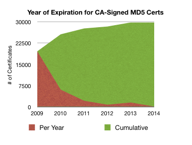 md5 expiry by year